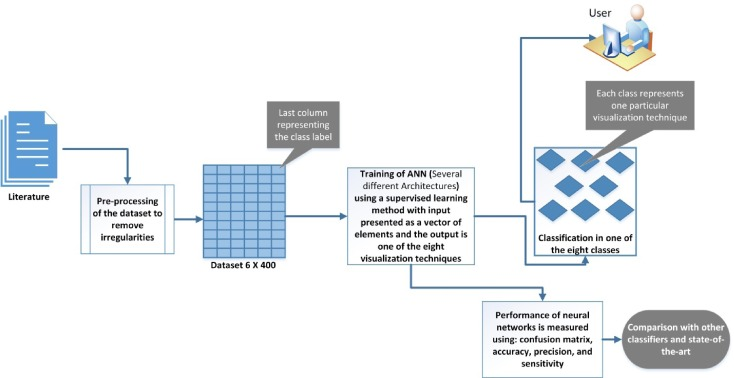 Employing artificial neural networks for constructing