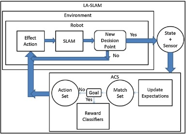 Learned Action SLAM: Sharing SLAM through learned path
