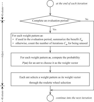 An adaptive ant colony optimization algorithm for constructing