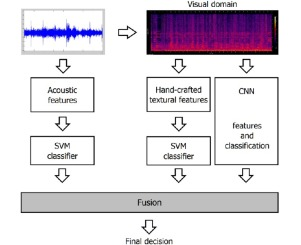 An evaluation of Convolutional Neural Networks for music