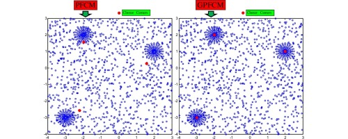 Generalized Possibilistic Fuzzy C-Means with novel cluster
