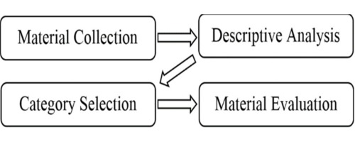 Fuzzy inventory models: A comprehensive review - ScienceDirect