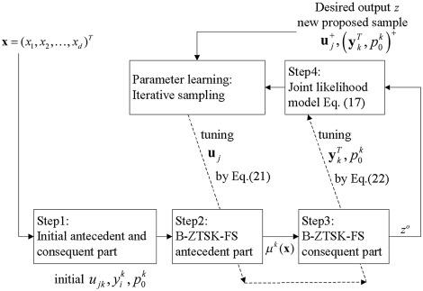 Bayesian Zero Order TSK Fuzzy System Modeling ScienceDirect