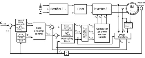 Hybrid control of the three phase induction machine using artificial