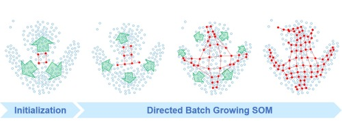 A directed batch growing approach to enhance the topology ... on food maps, neural network, adaptive resonance theory, painting maps, science maps, advertising maps, hierarchical clustering, insurance maps, nonlinear dimensionality reduction, types of artificial neural networks, boltzmann machine, competitive learning, learning vector quantization, neural gas, recurrent neural network, artificial neural network, feedforward neural networks, philosophy maps, radial basis function network, dimensionality reduction, thinking maps, decision making maps, goal setting maps, networking maps, language maps, education maps, expectation–maximization algorithm, viewing maps, art maps, listening maps, teaching maps, k-means algorithm,
