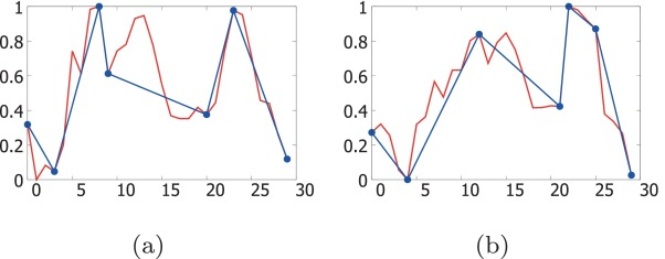 Adaptive neuro fuzzy inference system for chart pattern