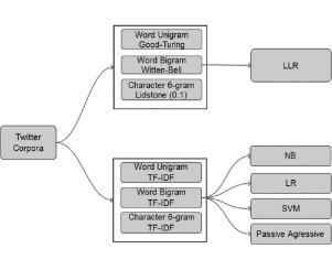 Smoothed n-gram based models for tweet language