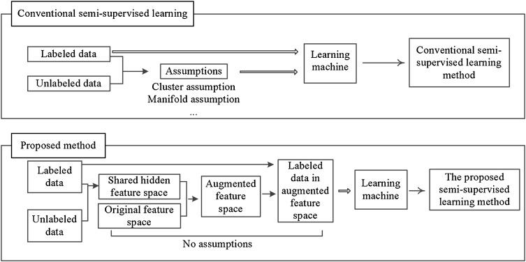 Semi-supervised learning using hidden feature augmentation