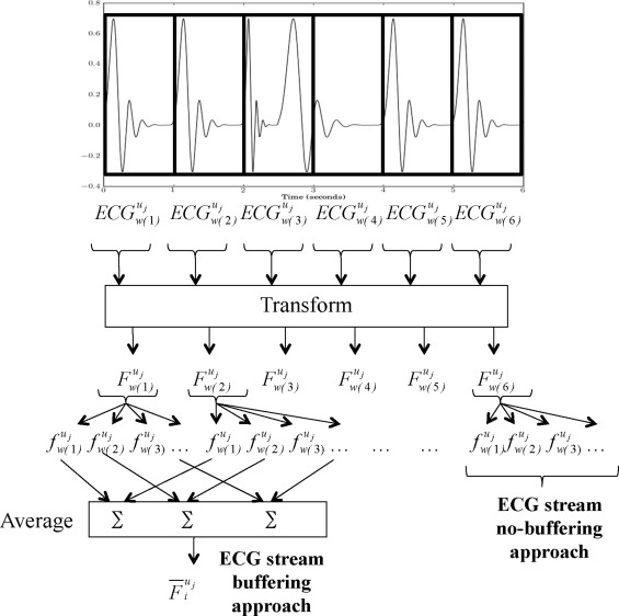 Real-time electrocardiogram streams for continuous authentication