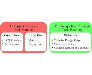 Multiobjective coverage path planning: Enabling automated