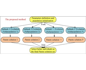 Scheduling of short-term hydrothermal energy system by