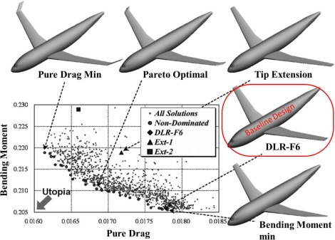 Aircraft configuration and flight profile optimization using simulated annealing