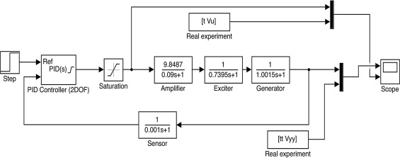 New optimal controller tuning method for an AVR system using a