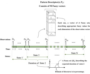 Evaluation of a novel fuzzy sequential pattern recognition tool