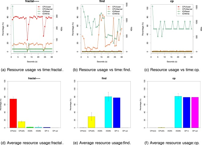 Characterization of runtime resource usage from analysis of binary