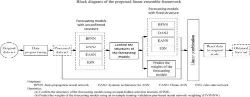 Optimal Forecast Combination Based on Neural Networks for