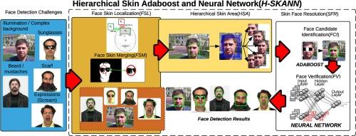 Hierarchical Skin-AdaBoost-Neural Network (H-SKANN) for
