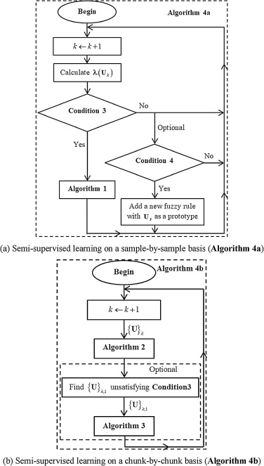 Semi-supervised deep rule-based approach for image classification