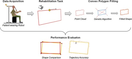 Convex polygon fitting in robot-based neurorehabilitation