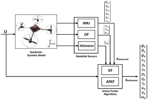 Precision landing using an adaptive fuzzy multi-sensor data