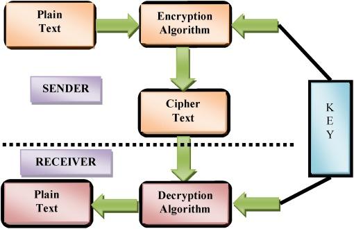 Key generation for plain text in stream cipher via bi-objective