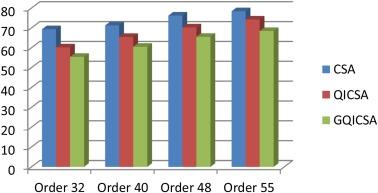 Hardware efficient FIR filter design using Global Best Steered