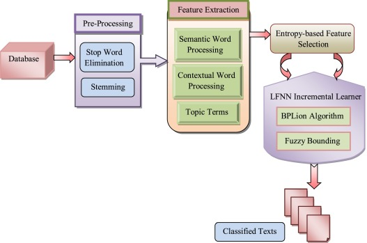 LFNN: Lion fuzzy neural network-based evolutionary model for text