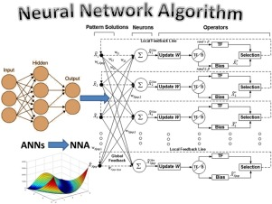Understanding Music Of Neural >> A Dynamic Metaheuristic Optimization Model Inspired By Biological