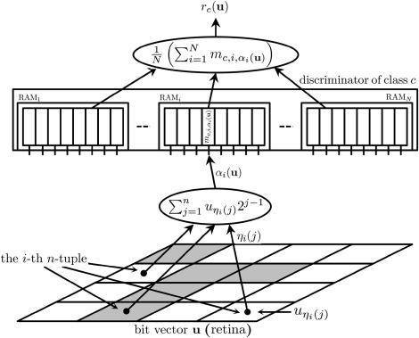 An experimental evaluation of weightless neural networks for multi