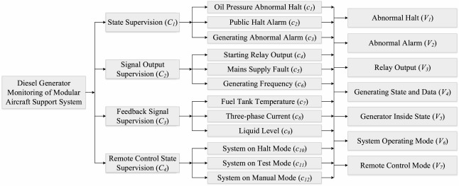 A hybrid hierarchical fault diagnosis method under the condition of