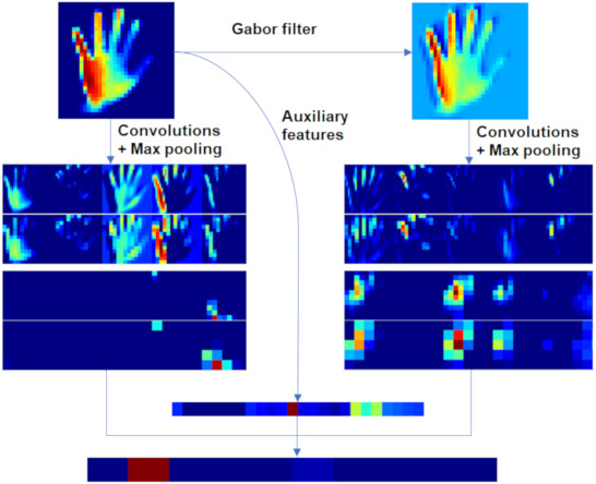 A convolutional neural network with feature fusion for real