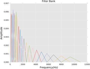 Applying an ensemble convolutional neural network with