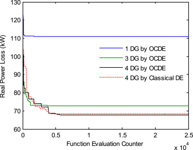 Optimal DG placement by multi-objective opposition based chaotic