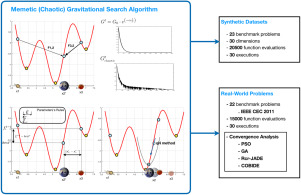 A Memetic Chaotic Gravitational Search Algorithm for