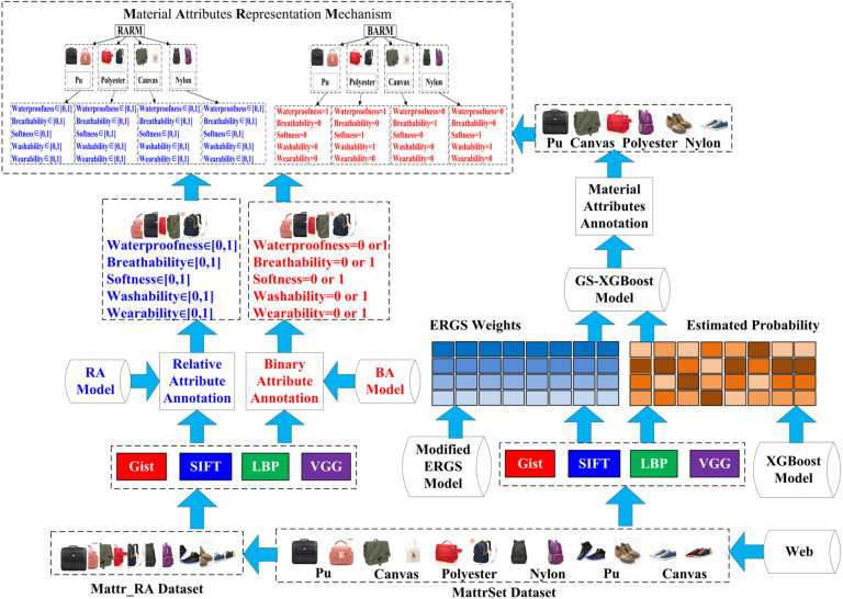 Novel framework for image attribute annotation with gene selection