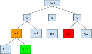 Deep neural network for hierarchical extreme multi-label text