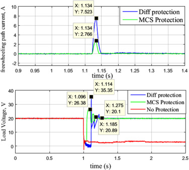 High-speed fault detection and location in DC microgrids