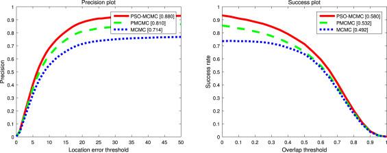 Particle swarm optimization–Markov Chain Monte Carlo for