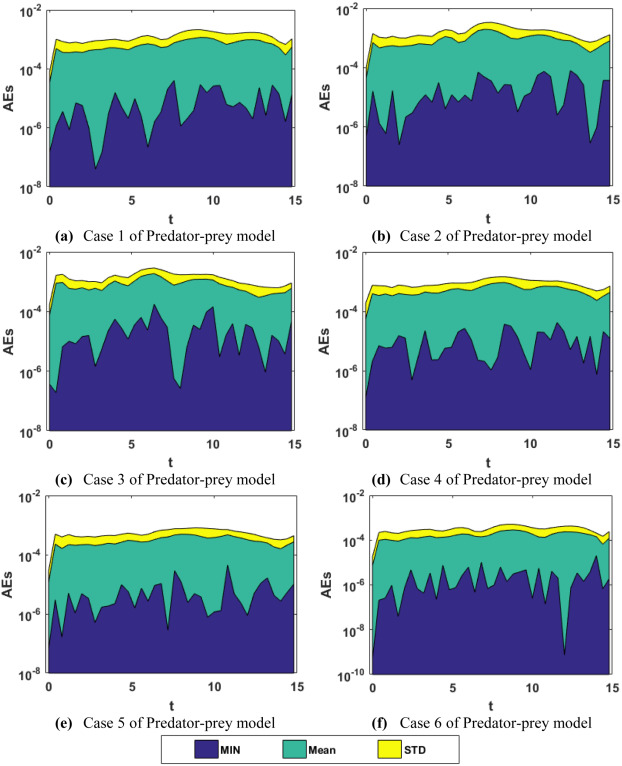 Intelligent computing for numerical treatment of nonlinear prey