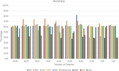 Towards an accurate sleep apnea detection based on ECG signal: The