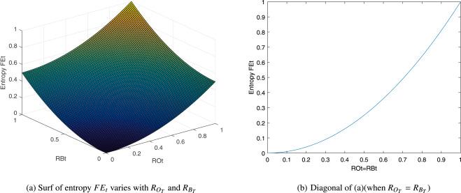 Image thresholding segmentation method based on minimum