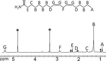 Identification of toxic fatty acid amides isolated from the