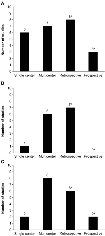 Multiple Sclerosis In The Real World A Systematic Review Of