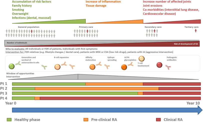 Precision Medicine In The Care Of Rheumatoid Arthritis Focus On Prediction And Prevention Of Future Clinically Apparent Disease Sciencedirect