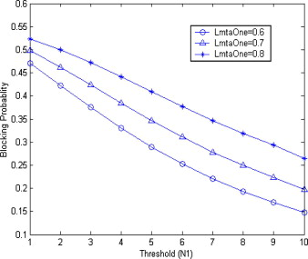 Performance analysis of a threshold-based discrete-time