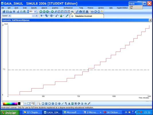 A simulation modelling methodology for evaluating flat-shunted yard
