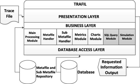 A tool for automating network simulation and processing tracing data