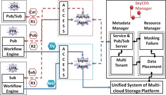 fe4dbdad5d4b SkyCDS  A resilient content delivery service based on diversified ...