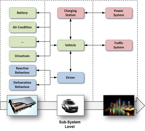 SEMSim Cloud Service: Large-scale urban systems simulation in the