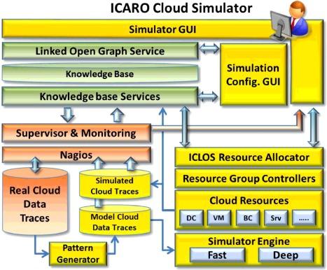 Summary of cloud simulators | download table.